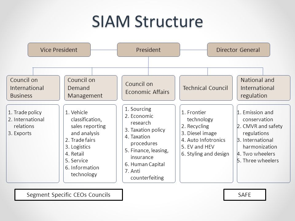 Frontier Auto Sales >> Over All SIAM Activity and Organization Structure - ppt video online download
