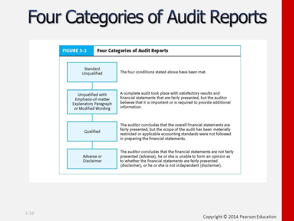 Audit Reports   Chapter 3 Audit Reports Ppt Video Online Download
