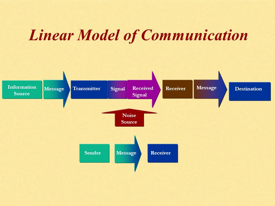 Ppt video online download linear model of communication ccuart Gallery