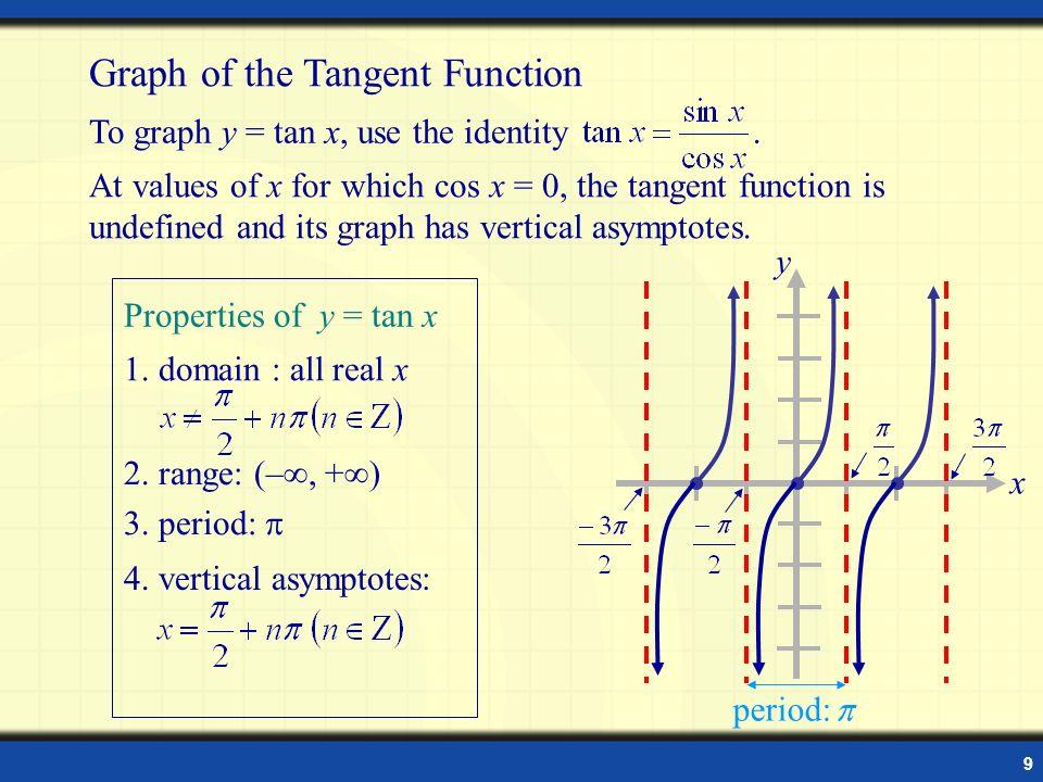 graph of tan - 960×720