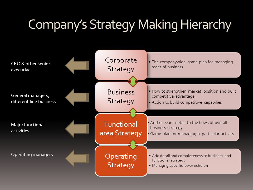 Crafting A Strategy For Competitive Advantage