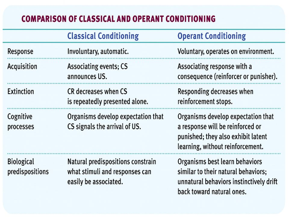 difference between classical conditioning and operant conditioning