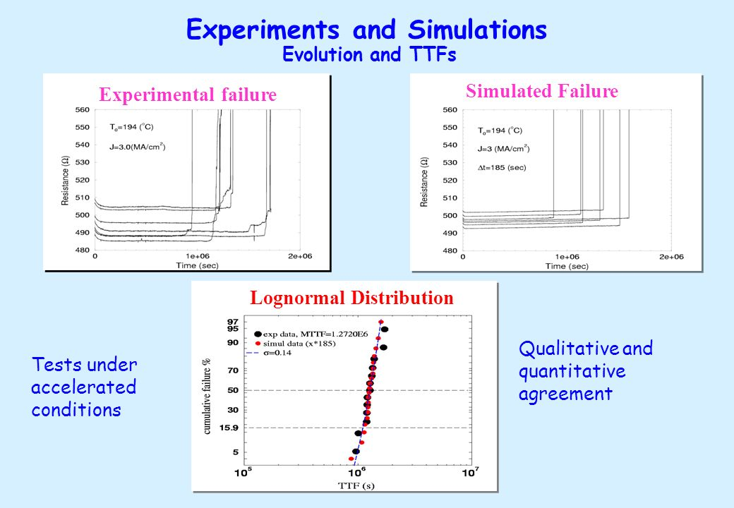 Experiments and Simulations