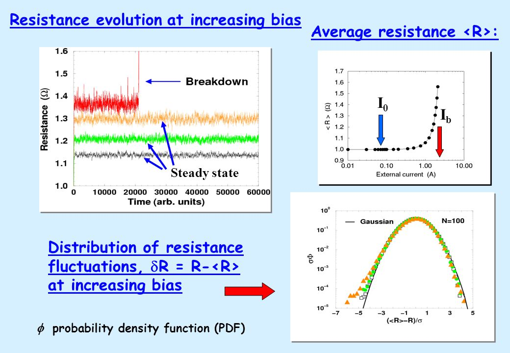 Resistance evolution at increasing bias Average resistance <R>: