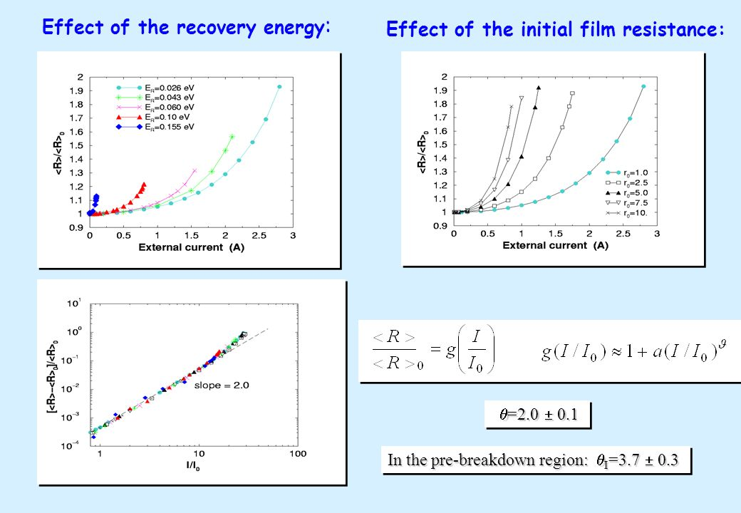 Effect of the recovery energy: Effect of the initial film resistance: