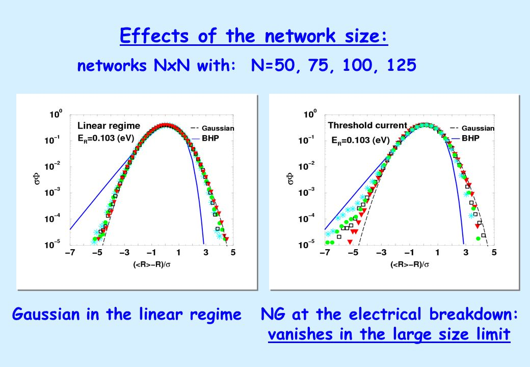 Effects of the network size: