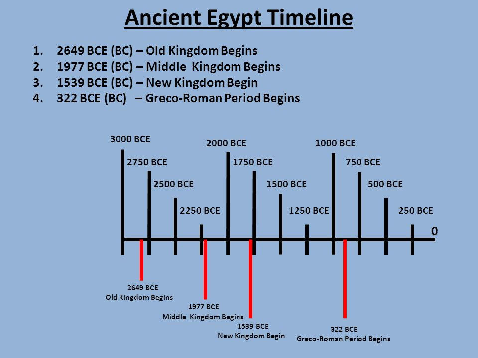 Ancient Egypt Activities Ppt Download