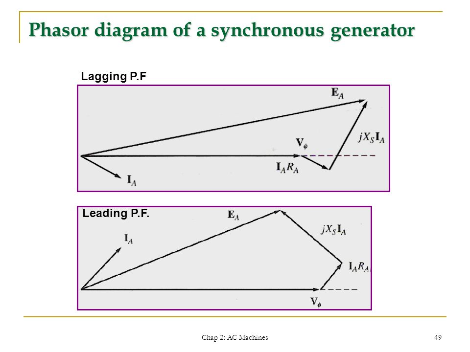 emt 462 electrical system technology ppt video online download rh slideplayer com Synchronous Generator Operation Induction