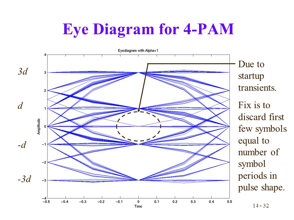 Matched filtering and digital pulse amplitude modulation pam ppt 32 eye ccuart Gallery