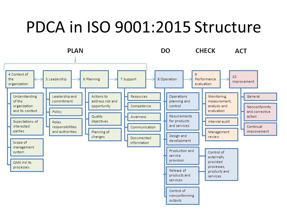 Iso 9001 2015 How To Use Triz For Qms Design And
