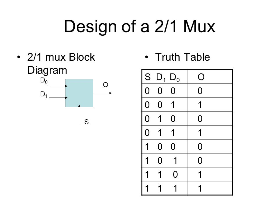 design of a 2/1 mux 2/1 mux block diagram truth table s