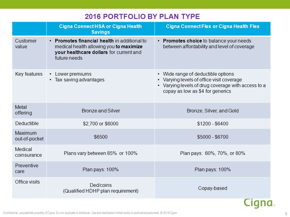 cigna fee schedule 2016 Cigna Individual and Family Plans - ppt video online download