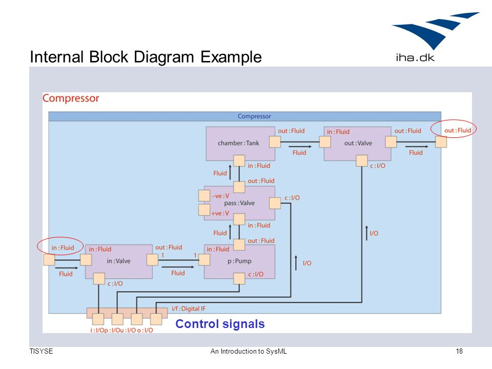 An introduction to sysml ppt video online download internal block diagram example ccuart Choice Image