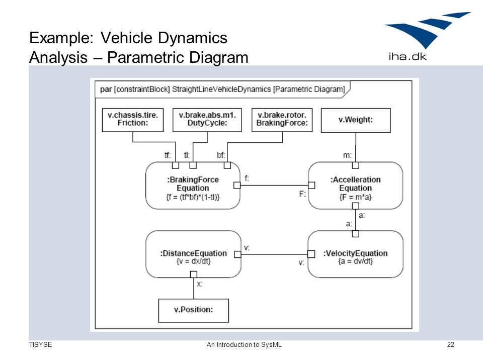 Sysml: a modeling language for systems of systems ppt download.