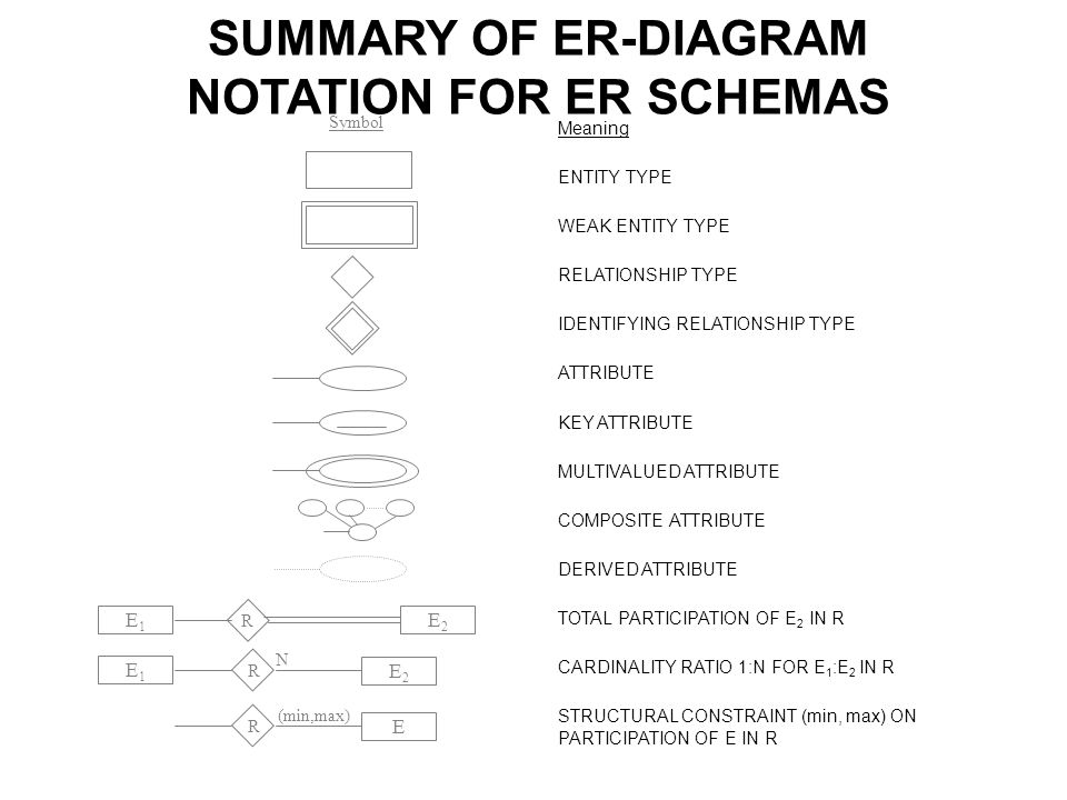 Cosc578 database management systems sungchul hong ppt download summary of er diagram notation for er schemas ccuart Image collections