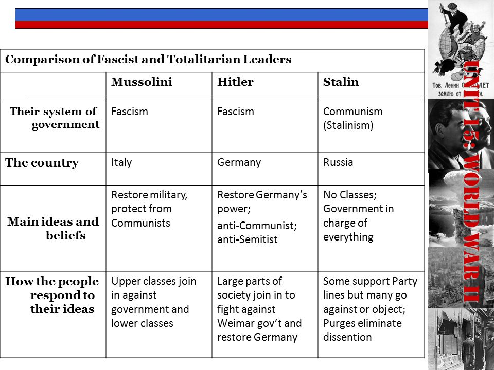 comparison italian and german fascism Comparing fascism, communism and nazism fascism, and discontent go hand in hand after wwi europe was devastated, the people had lost hope in the systems, neither the liberals, nor conservatives had been able to prevent the terrible disaster that was the war.