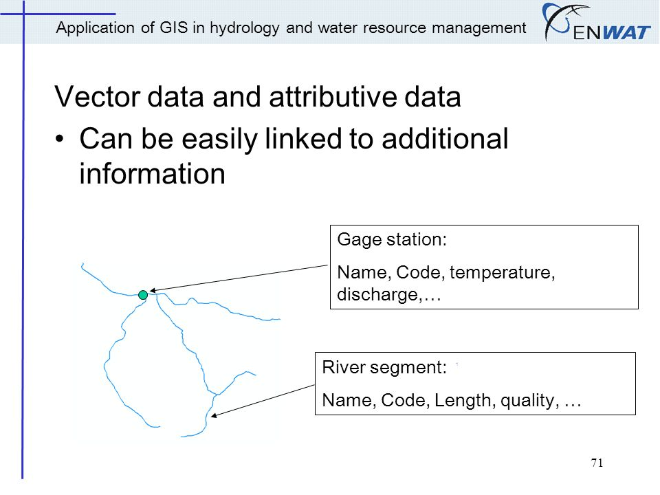 Application of GIS in hydrology and water resources