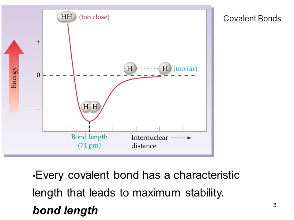 Covalent Bonds Every covalent bond has a characteristic length that leads to maximum stability.
