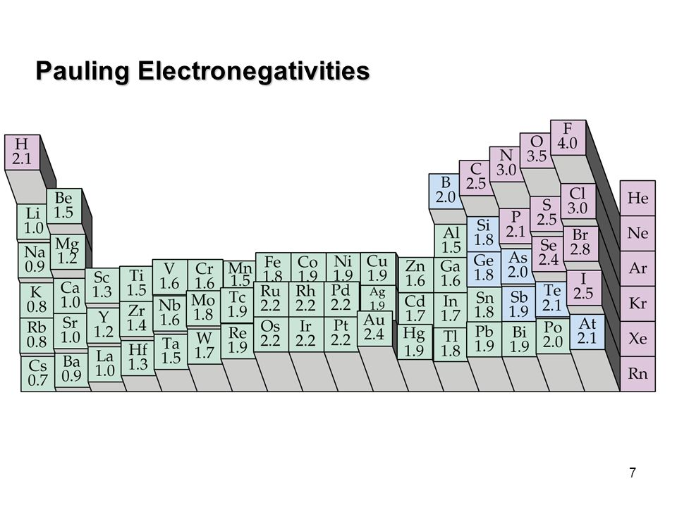 Pauling Electronegativities