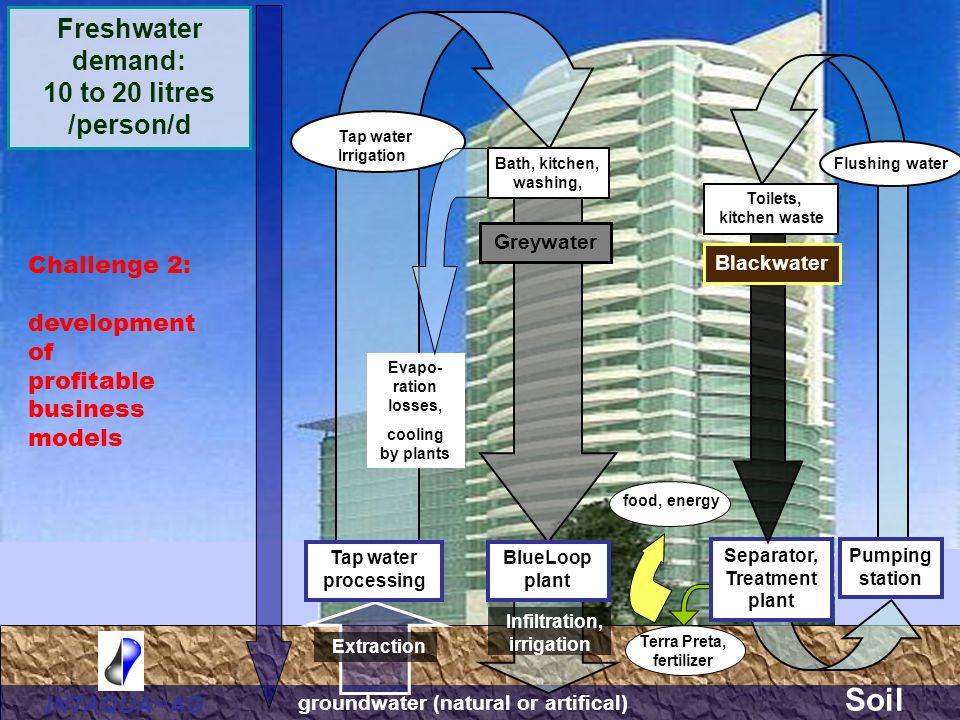 Soil Freshwater demand: 10 to 20 litres /person/d