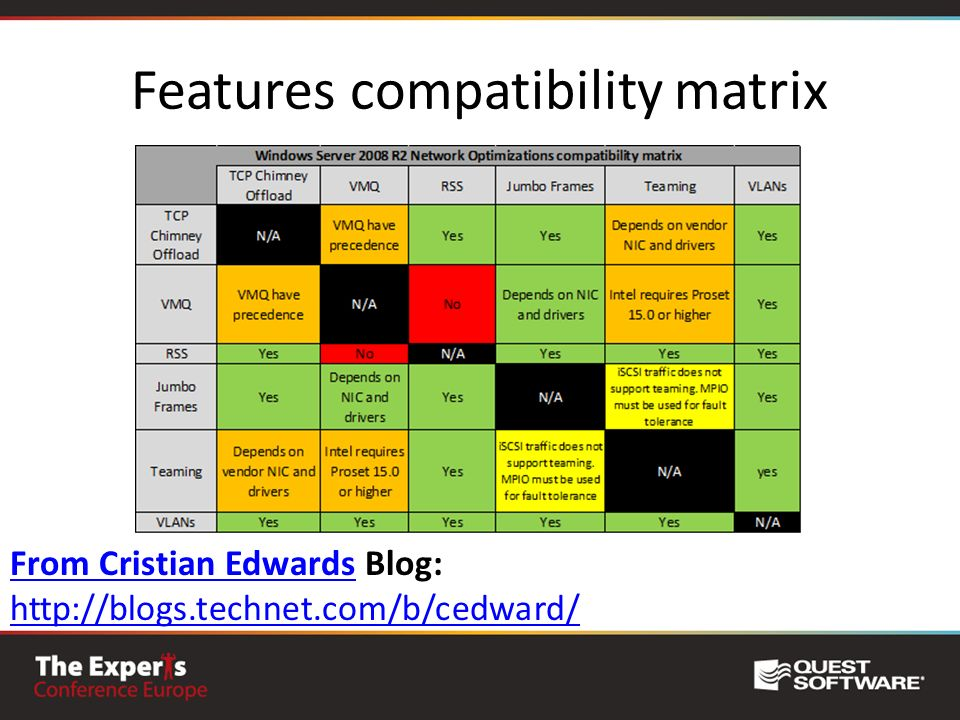 Features compatibility matrix