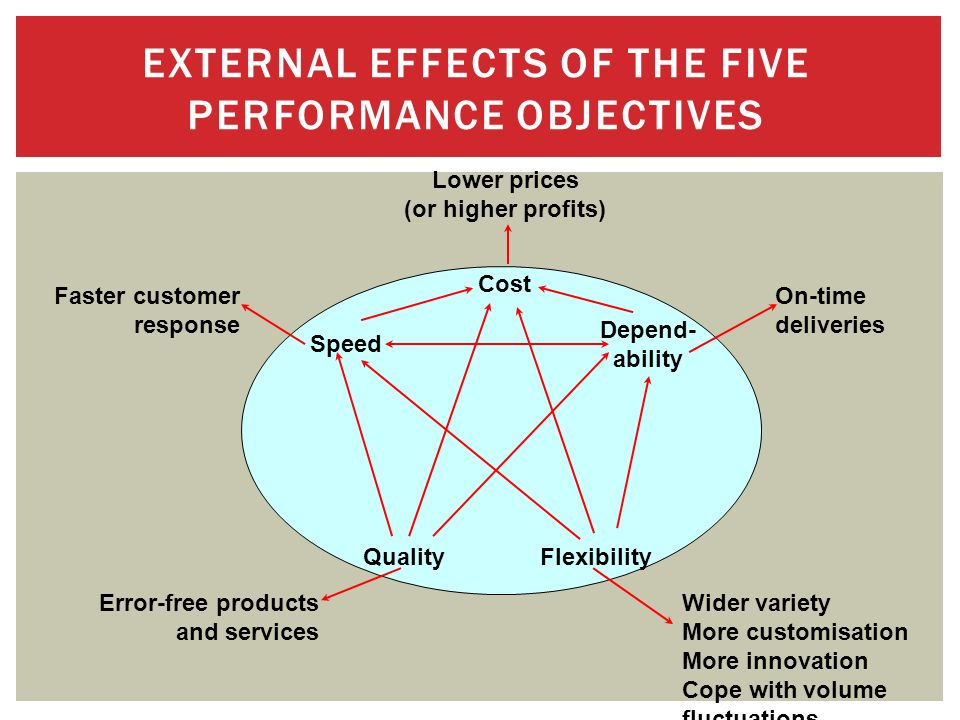 5 performance objectives