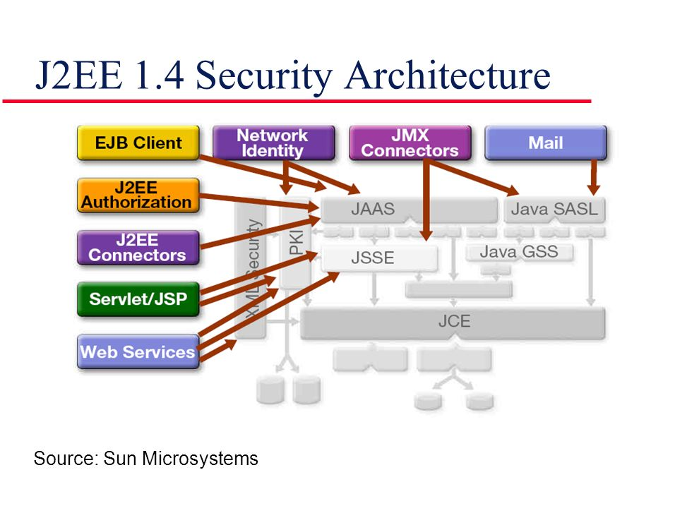 J2EE 1.4 Security Architecture