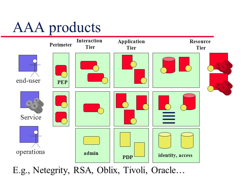 AAA products E.g., Netegrity, RSA, Oblix, Tivoli, Oracle… end-user
