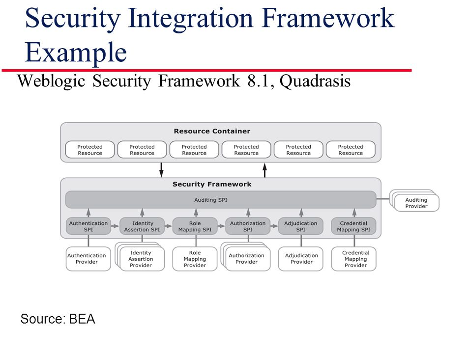 Security Integration Framework Example