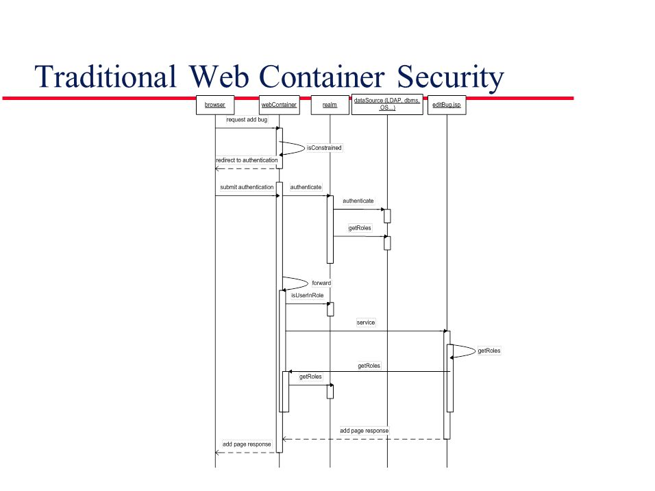 Traditional Web Container Security