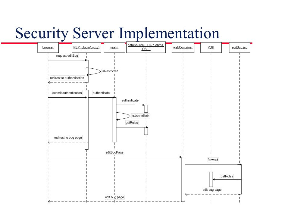 Security Server Implementation