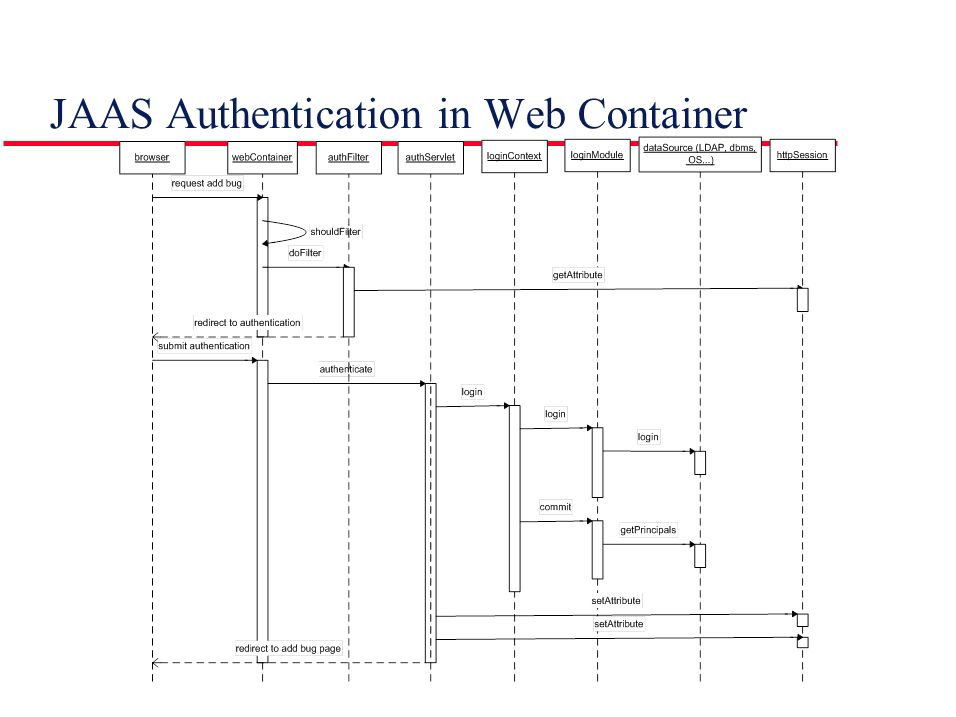 JAAS Authentication in Web Container