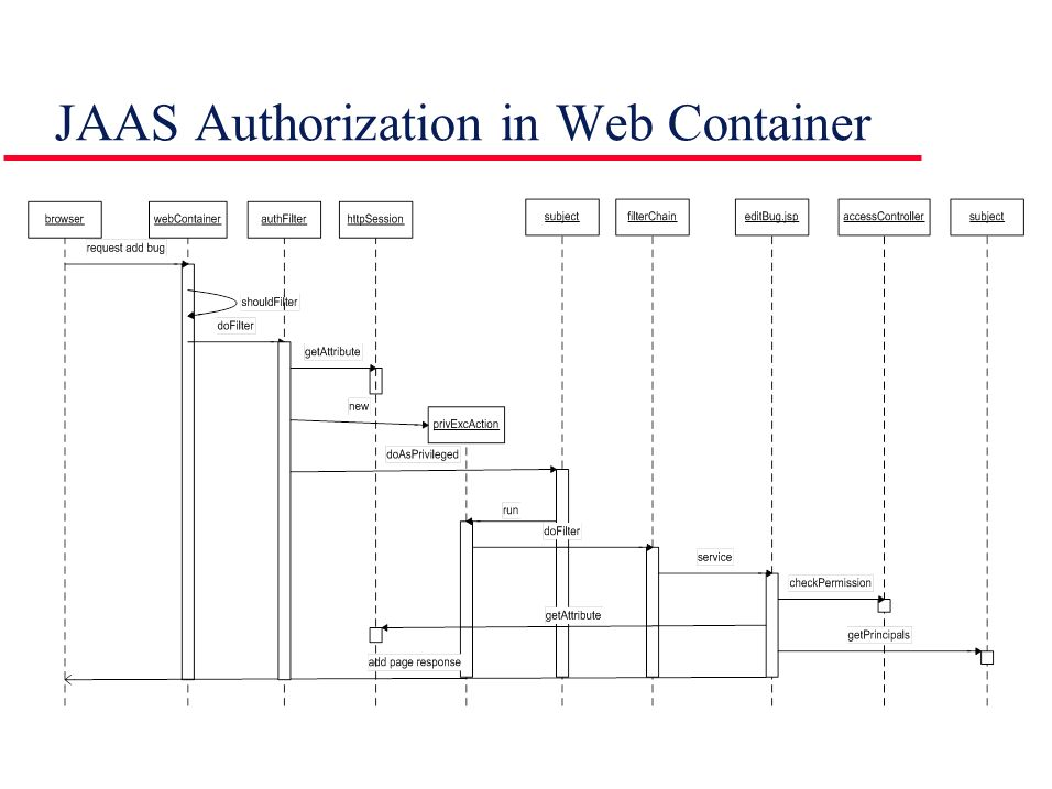 JAAS Authorization in Web Container