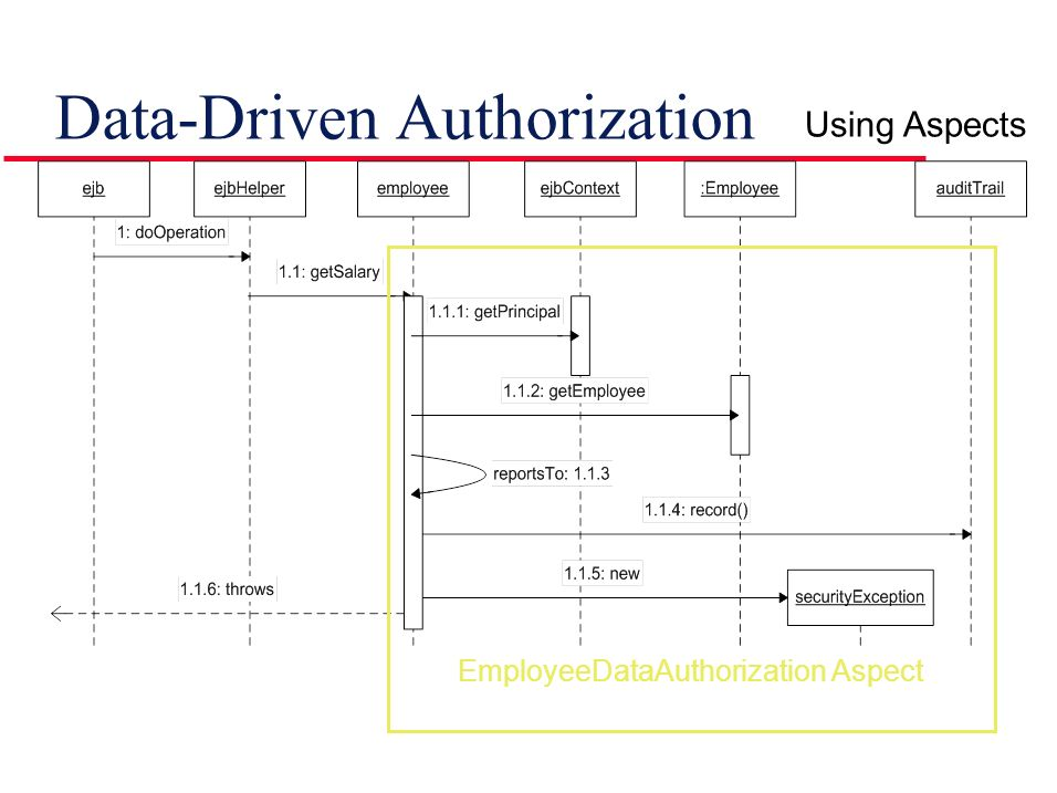 Data-Driven Authorization