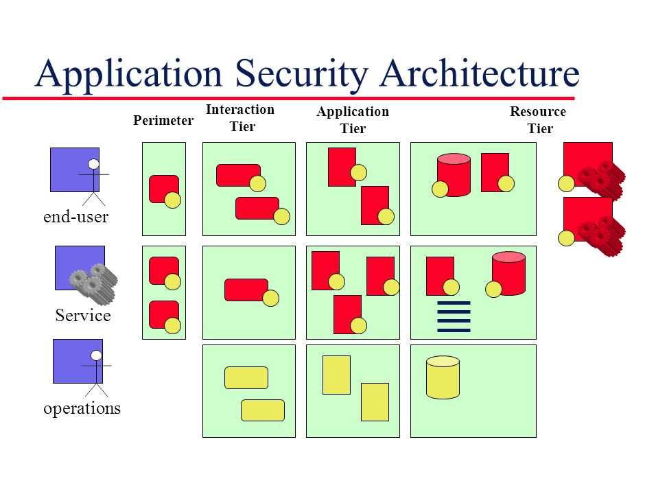 Application Security Architecture