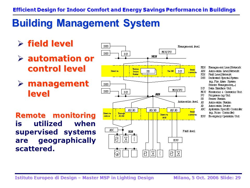 automation or control level