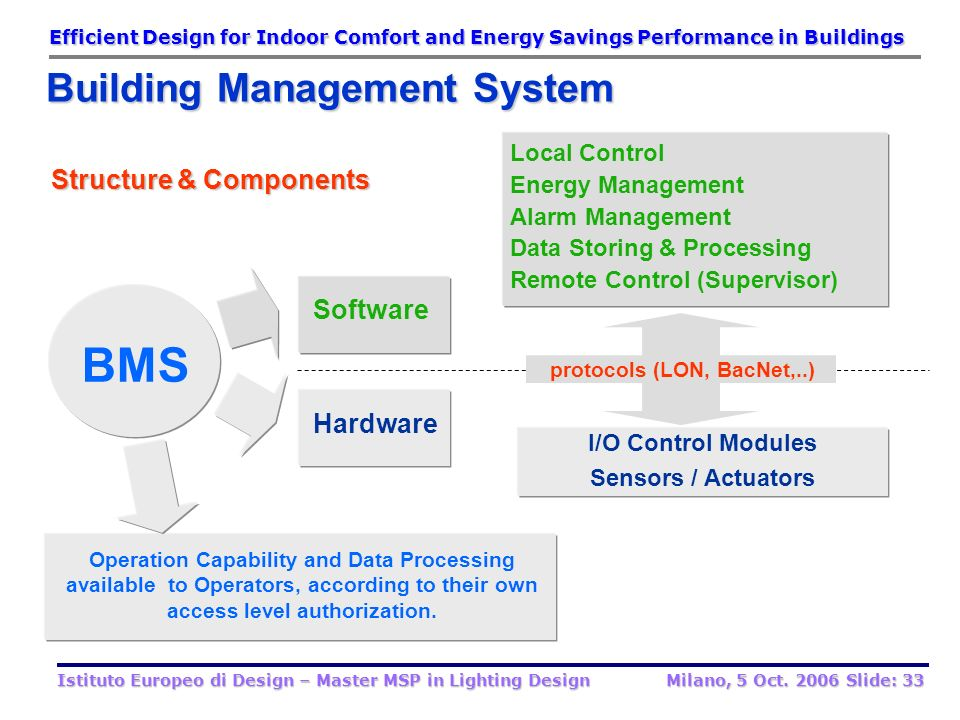 BMS Building Management System Structure & Components Software