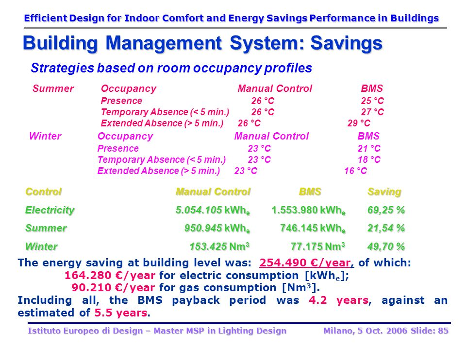 Building Management System: Savings