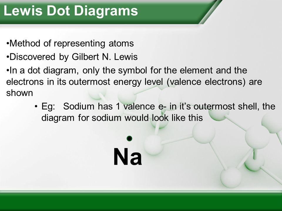 Lewis Dot Diagrams Ppt Download