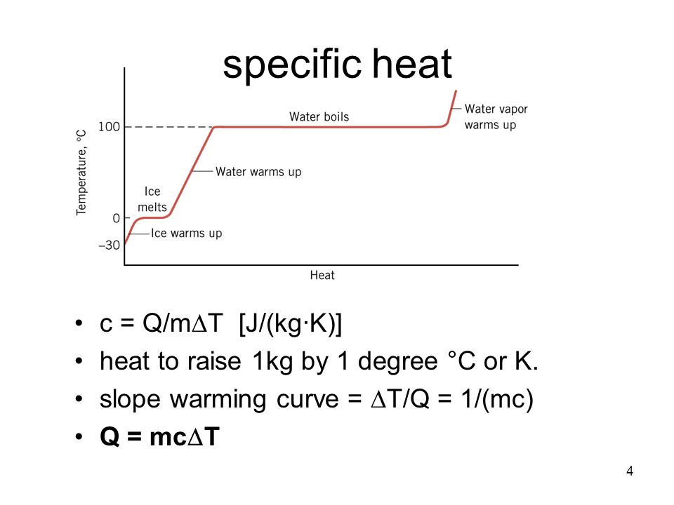 a research about the specific heat of two different metals For example, if we look at the relation of specific heat capacity with the materials costs, the figure 2 has a new configuration (see figure 3) moreover, we can do a convenient combination of thermal properties and represent it in a.