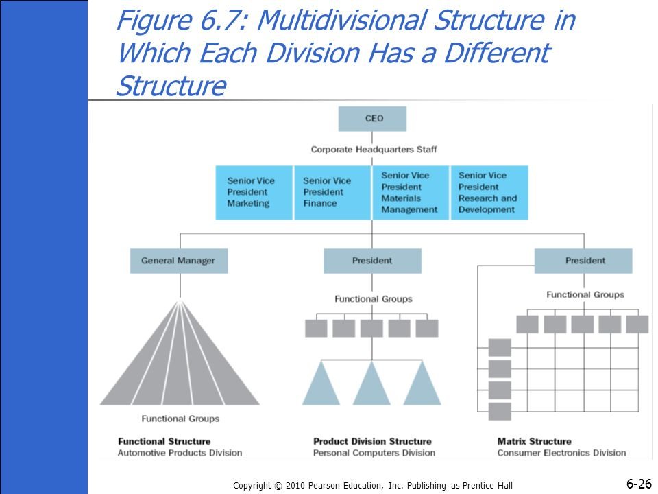 how do the product division structure and multidivisional structure differ