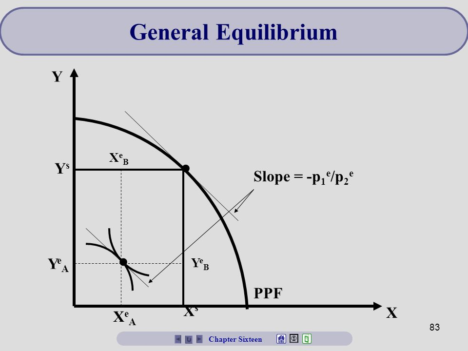 Ppt general equilibrium and core theorems powerpoint.