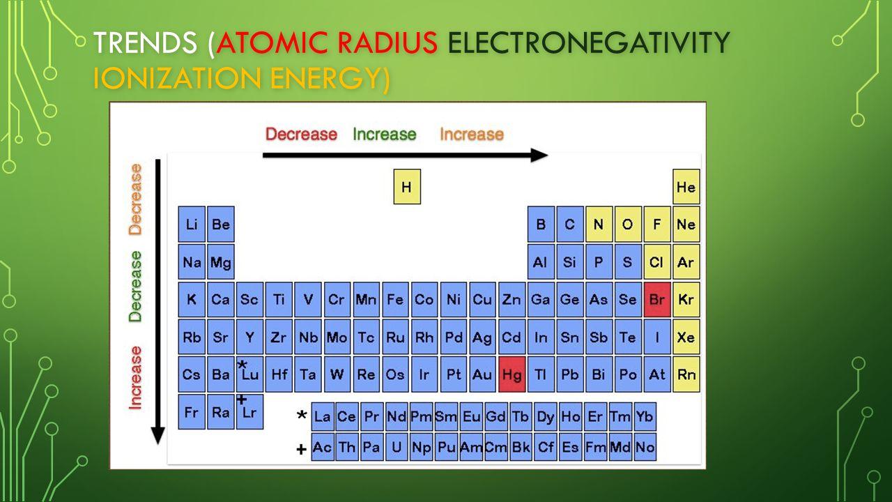 Aim determining ionization energy and electronegativity of elements 18 trends atomic radius electronegativity ionization energy urtaz Image collections
