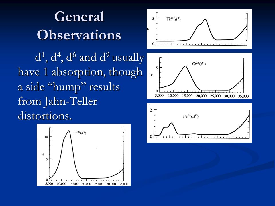 Ppt – crystal field theory, electronic spectra and mo of.