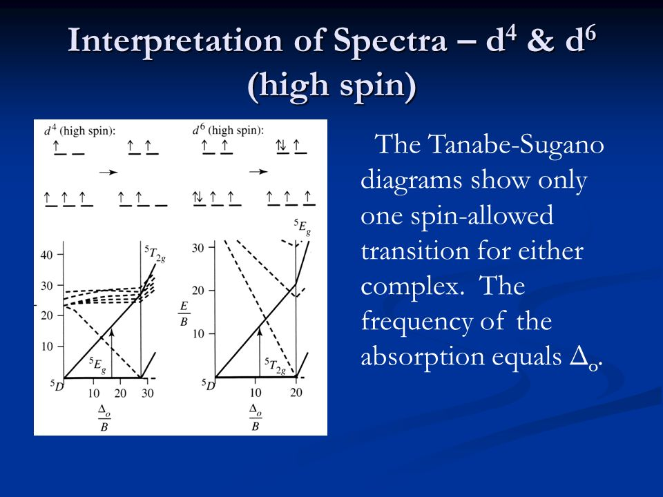 The Electronic Spectra Of Coordination Compounds Ppt Video Online