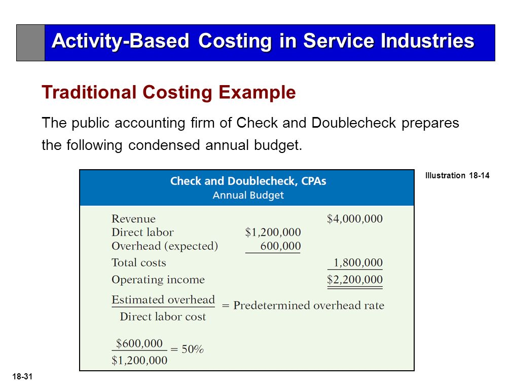 traditional costing system example