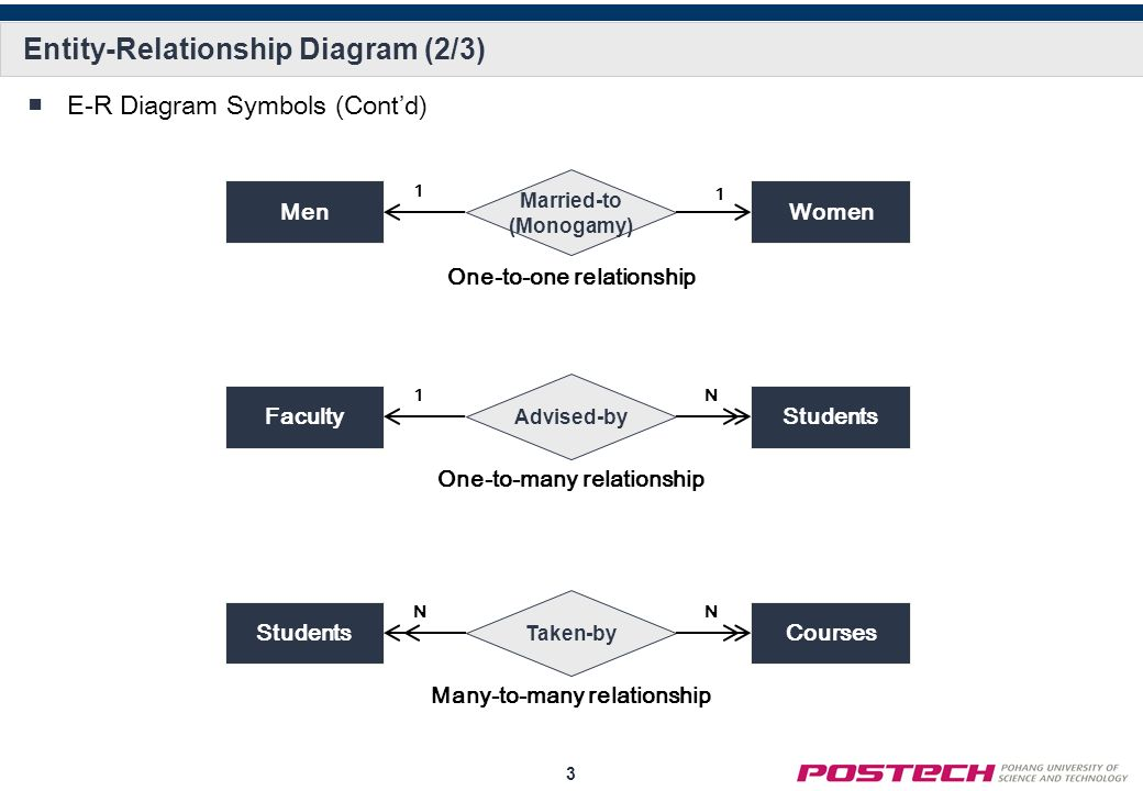 Entity relationship diagram ppt video online download 3 entity relationship ccuart Image collections