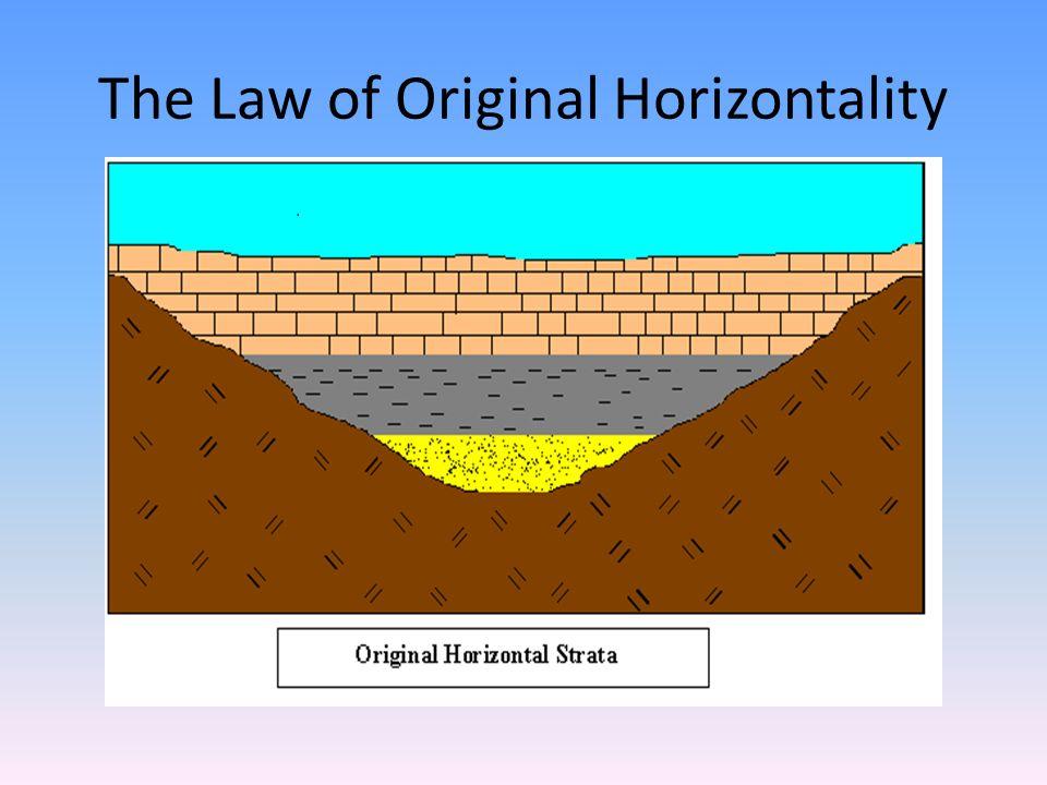 Principle Of Original Horizontality Diagram