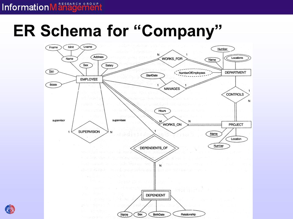 data modelling using entity relationship er model ppt video Lab Diagram 7 er schema