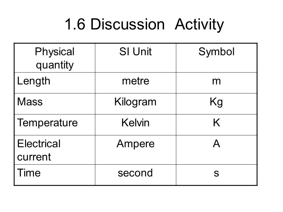 16 Discussion Activity Physical Quantity Si Unit Symbol Length